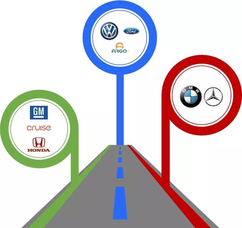 自动驾驶联盟三足鼎立