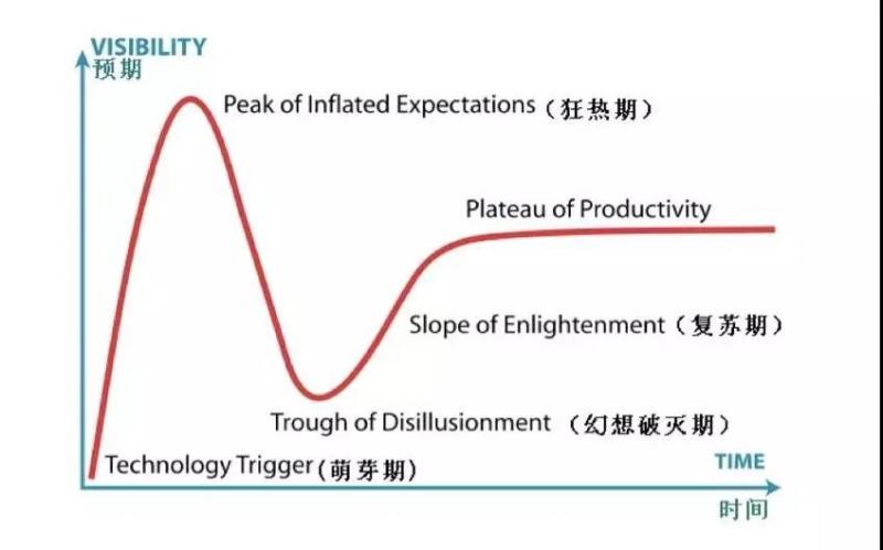 技术的成熟总有阵痛期,分工协作才能从谷底爬出来