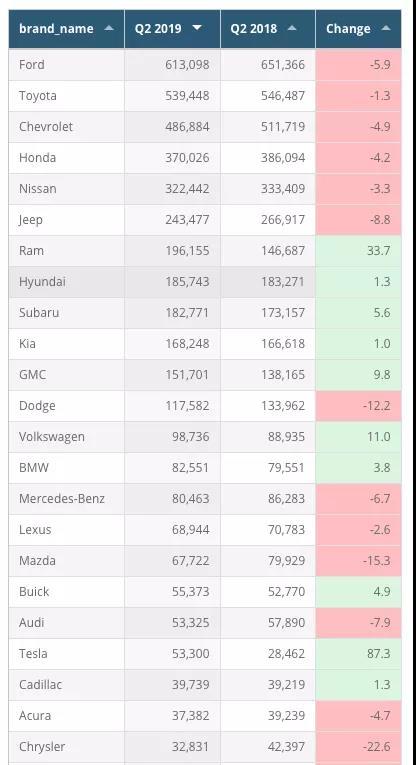 特斯拉与奥迪的单季度销量只差25台