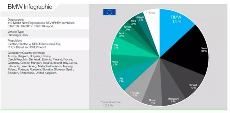 欧洲电动车市场,特斯拉以18%的占有率排名第一