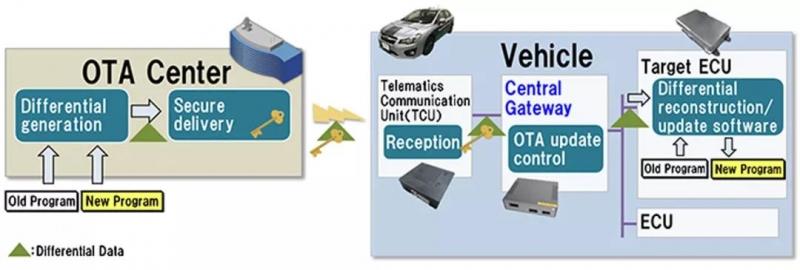 汽车 OTA 升级的基本原理   HITACHI