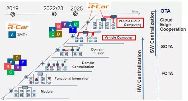 MCU 会随着汽车电子电气架构的变化而逐步进化   瑞萨