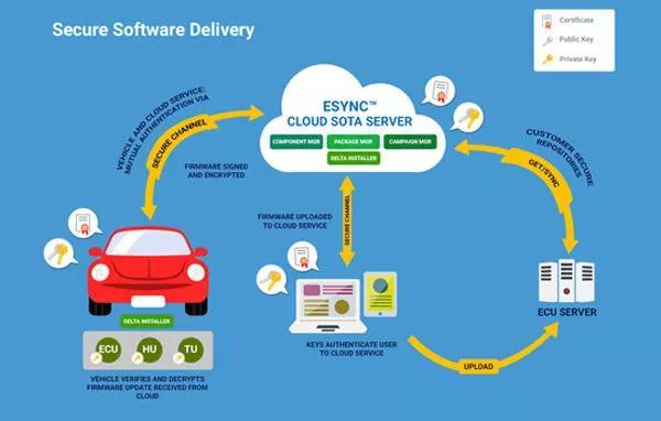 Excelfore Esync 解决方案中下发软件升级包的过程   Excelfore