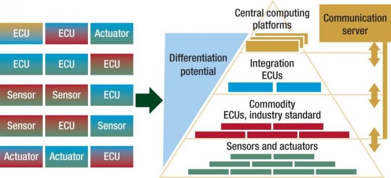 图2,强大的集成平台为汽车领域提供了无缝的分层的电子电气架构