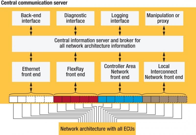 图3,中央通信服务器将支持可伸缩的E/E架构