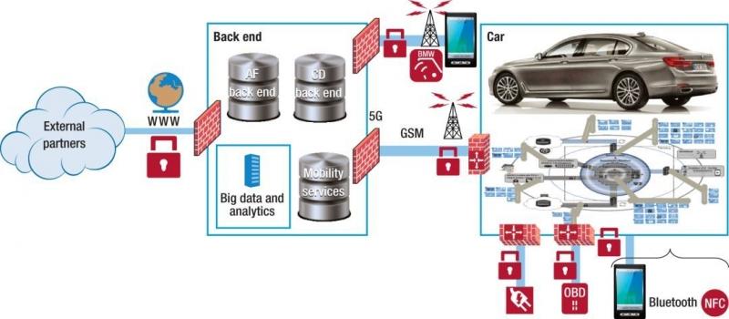 图5,从车内和云端架构的总体角度来看,安全性和隐私等机制必须同时处理这两种架构,才能提供无缝的功能。AF =自动驾驶功能,CD =人群数据