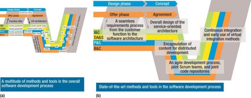 图6,汽车电子的发展(a)今天和(b)未来。车内和云端架构的无缝设计和文档是关键的成功因素。ADD=架构设计文档,B&C =车身和舒适性,DA&S =驾驶员辅助和安全,HIL =硬件在环,I&C =信息和通信,P&C =动力总成和底盘,SIL =软件在环
