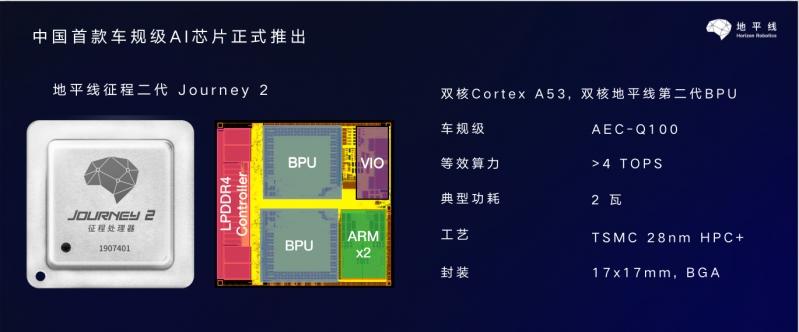 地平线征程二代芯片核心参数